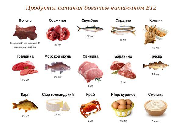 Продукты содержащие цианкобаламин (В12)