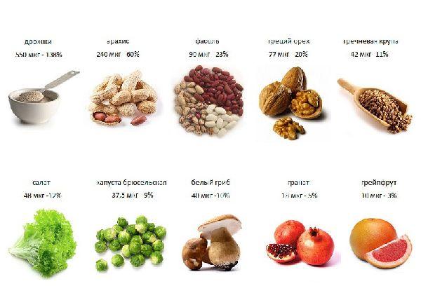 содержание фоливой кислоты в продуктах
