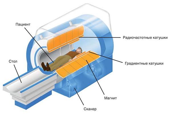 Конструкция аппарата МРТ