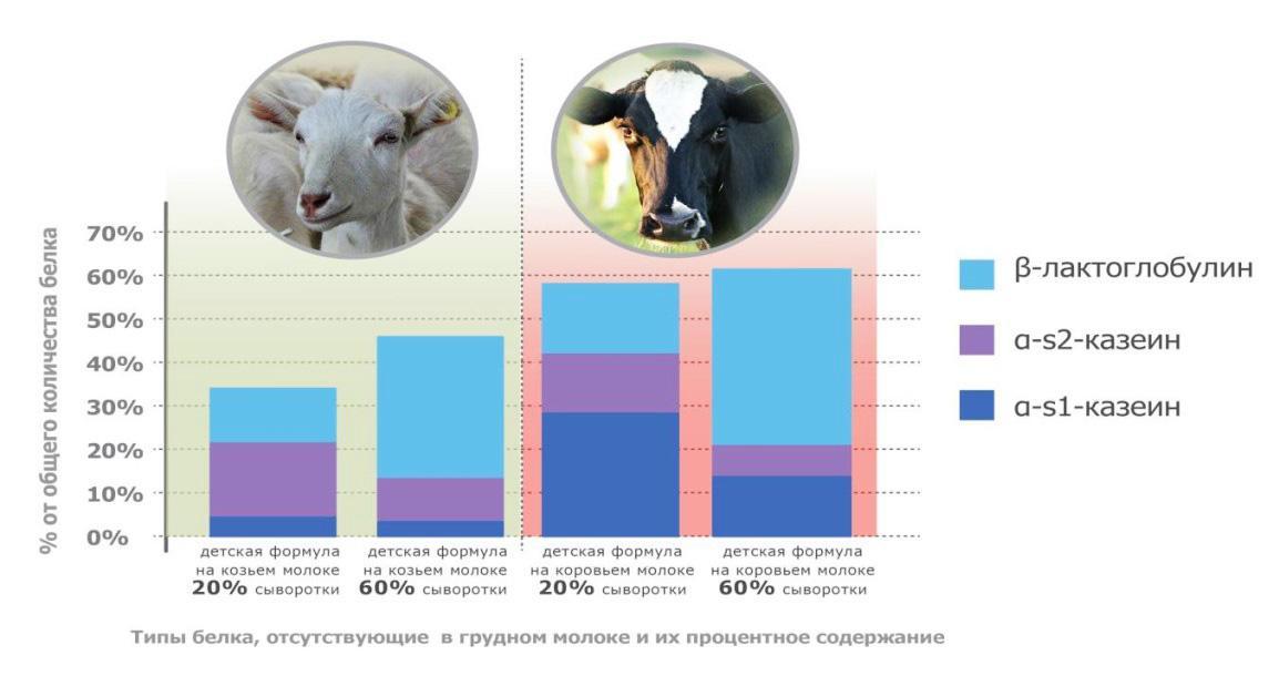Сравнение пользы козьего и коровьего молока